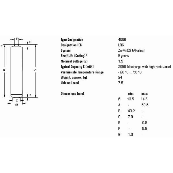Baterky AA Varta Indrustrial LR6 R6 40ks megamix.sk